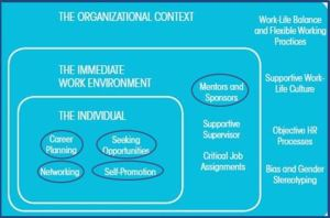 Kenexa Career Development Model-Individual Behaviors