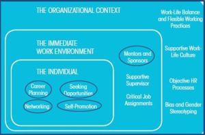 Kenexa Career Development Model-Individual Behaviors