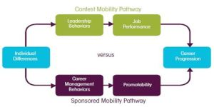 Kenexa Career Progression Pathways- Contest and Sponsorship