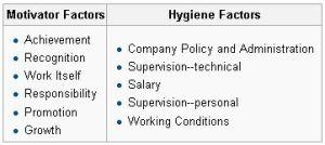 Frederick Herzberg - Motivation-Hygiene factors