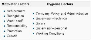 Frederick Herzberg - Motivation-Hygiene factors