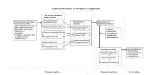 Ryan Fehr - Workplace Forgiveness Model
