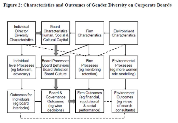 Gender Differences and Diversity in Corporate Interaction Styles