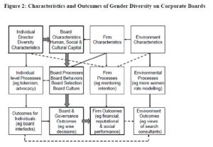Val Singh - Gender Diversity on Corporate Boards Model