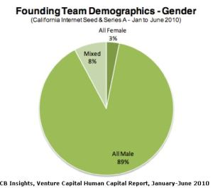 CI Insights Founder Gender - 2010