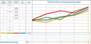 Muzak Stimulus Progression