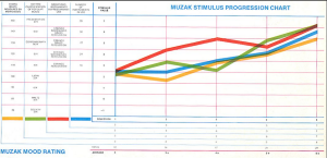 Muzak Stimulus Progression