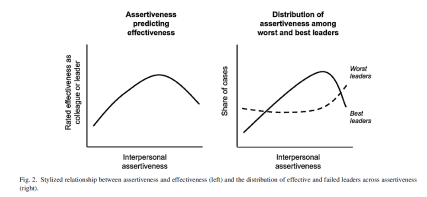 Ames Assertiveness U Curve