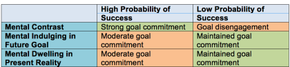Probability of Success-Mental Contrast-Indulve-Dwelling