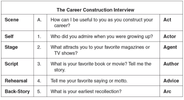 Career Construction Interview