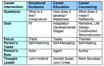 Three Career Development Approaches
