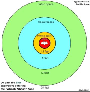 Circles of Interpersonal Space