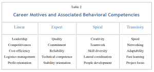 Career Motives, Competencies