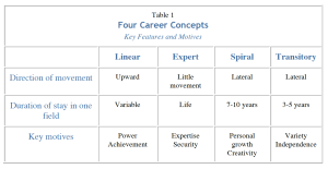 Four Career Concepts